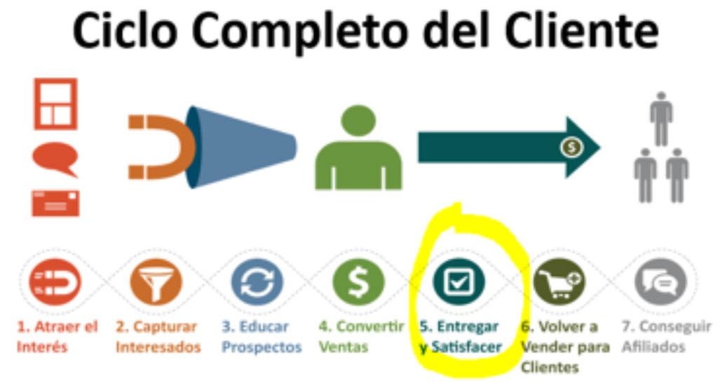 Ciclo Completo del Cliente - 5. Entregar y Satisfacer