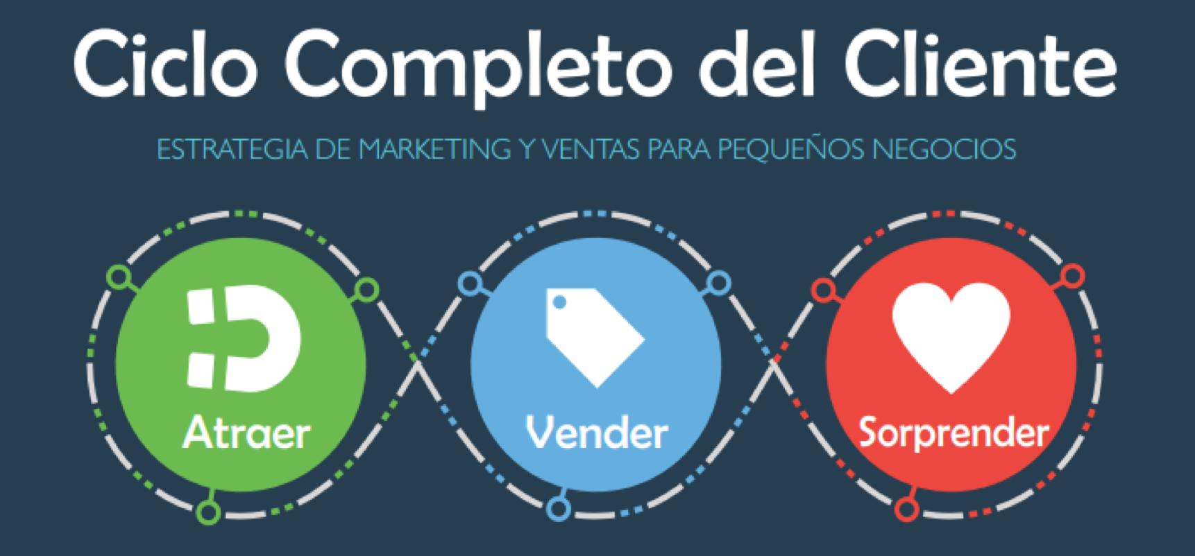 Marketing en automático - Ciclo Completo del Cliente