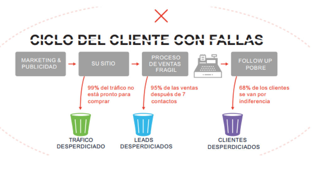 Ciclo del cliente - Marketing Automatizado